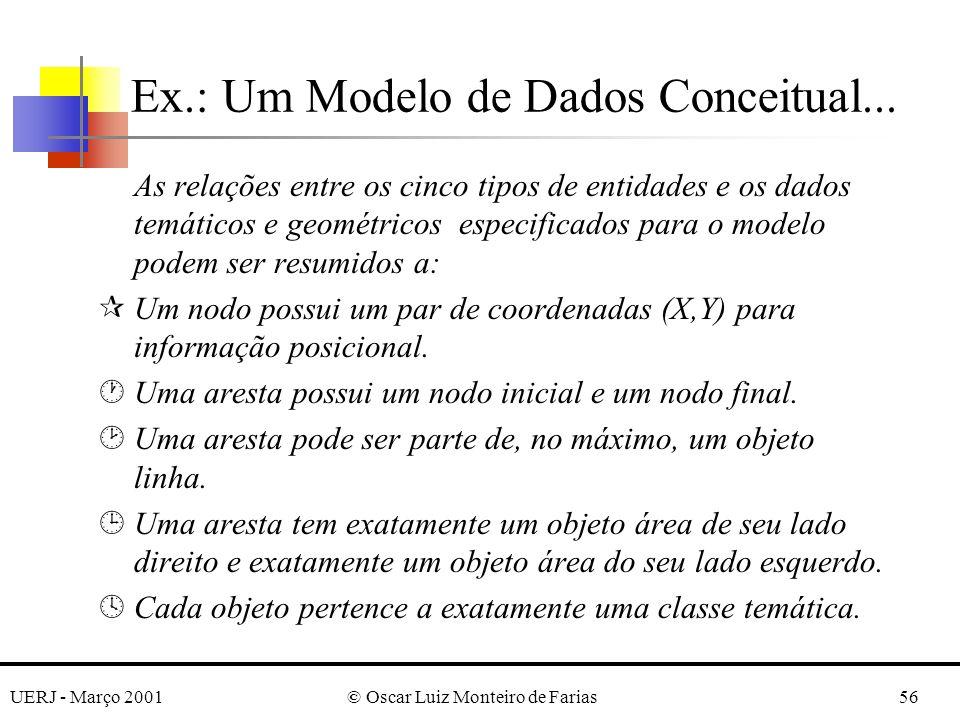 UERJ - Março 2001© Oscar Luiz Monteiro de Farias56 As relações entre os cinco tipos de entidades e os dados temáticos e geométricos especificados para o modelo podem ser resumidos a: ¶Um nodo possui um par de coordenadas (X,Y) para informação posicional.