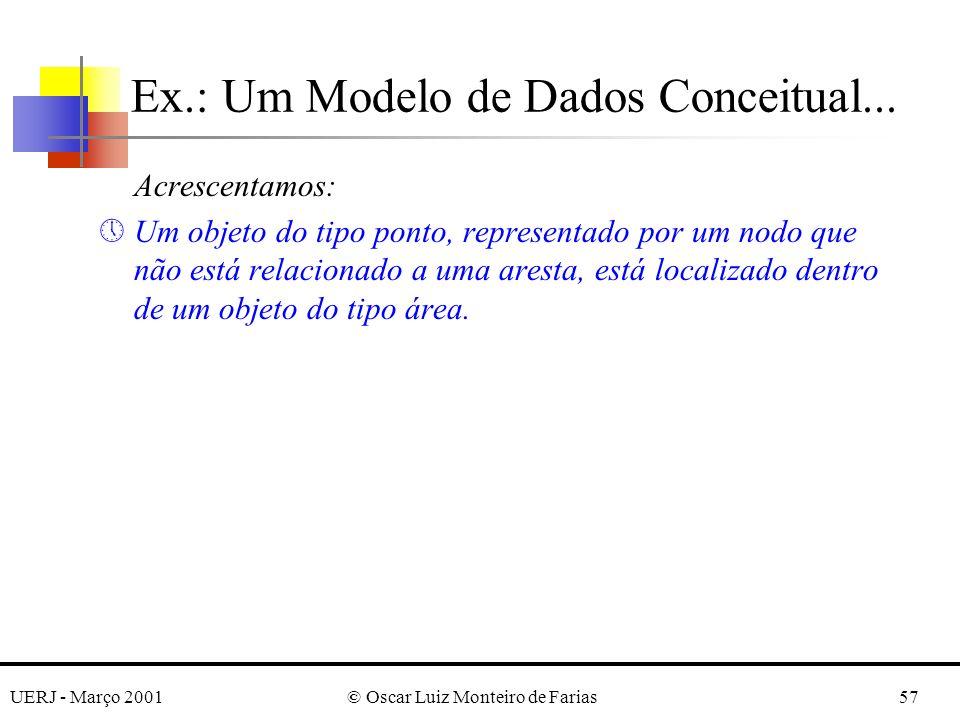 UERJ - Março 2001© Oscar Luiz Monteiro de Farias57 Acrescentamos: »Um objeto do tipo ponto, representado por um nodo que não está relacionado a uma ar