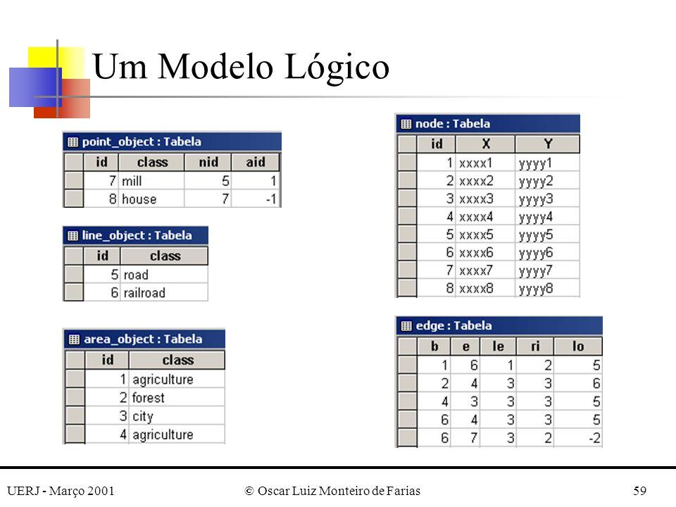 UERJ - Março 2001© Oscar Luiz Monteiro de Farias59 Um Modelo Lógico