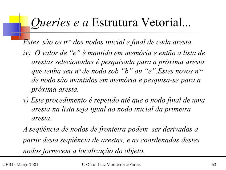 UERJ - Março 2001© Oscar Luiz Monteiro de Farias63 Estes são os n os dos nodos inicial e final de cada aresta. iv) O valor de e é mantido em memória e