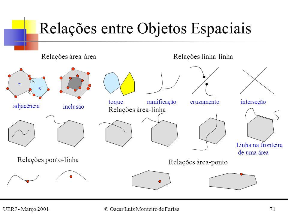 UERJ - Março 2001© Oscar Luiz Monteiro de Farias71 Relações entre Objetos Espaciais Relações área-áreaRelações linha-linha Relações área-linha Relaçõe