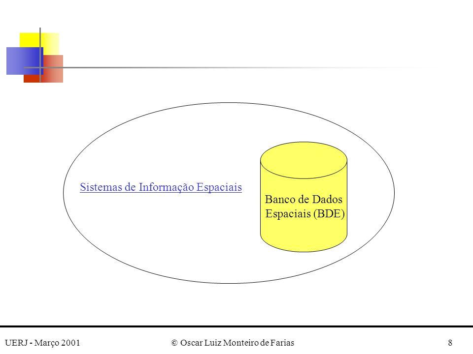 UERJ - Março 2001© Oscar Luiz Monteiro de Farias9 Níveis de Modelagem de Dados Modelagem Espacial Modelagem Conceitual Modelagem Lógica Modelagem Física Disciplinas Aplicativas Ciência da Computação Teoria da Geo-Informação