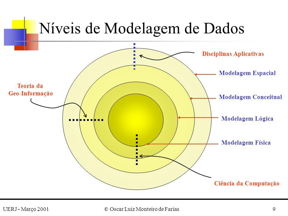 UERJ - Março 2001© Oscar Luiz Monteiro de Farias9 Níveis de Modelagem de Dados Modelagem Espacial Modelagem Conceitual Modelagem Lógica Modelagem Físi