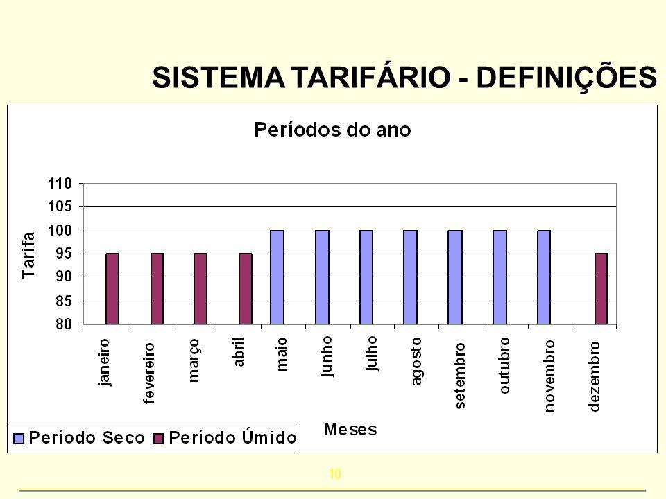 10 SISTEMA TARIFÁRIO - DEFINIÇÕES