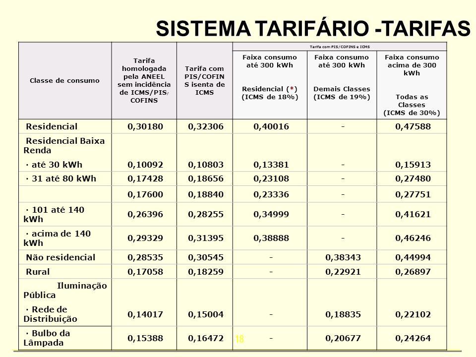 18 SISTEMA TARIFÁRIO -TARIFAS Classe de consumo Tarifa homologada pela ANEEL sem incidência de ICMS/PIS / COFINS Tarifa com PIS/COFIN S isenta de ICMS