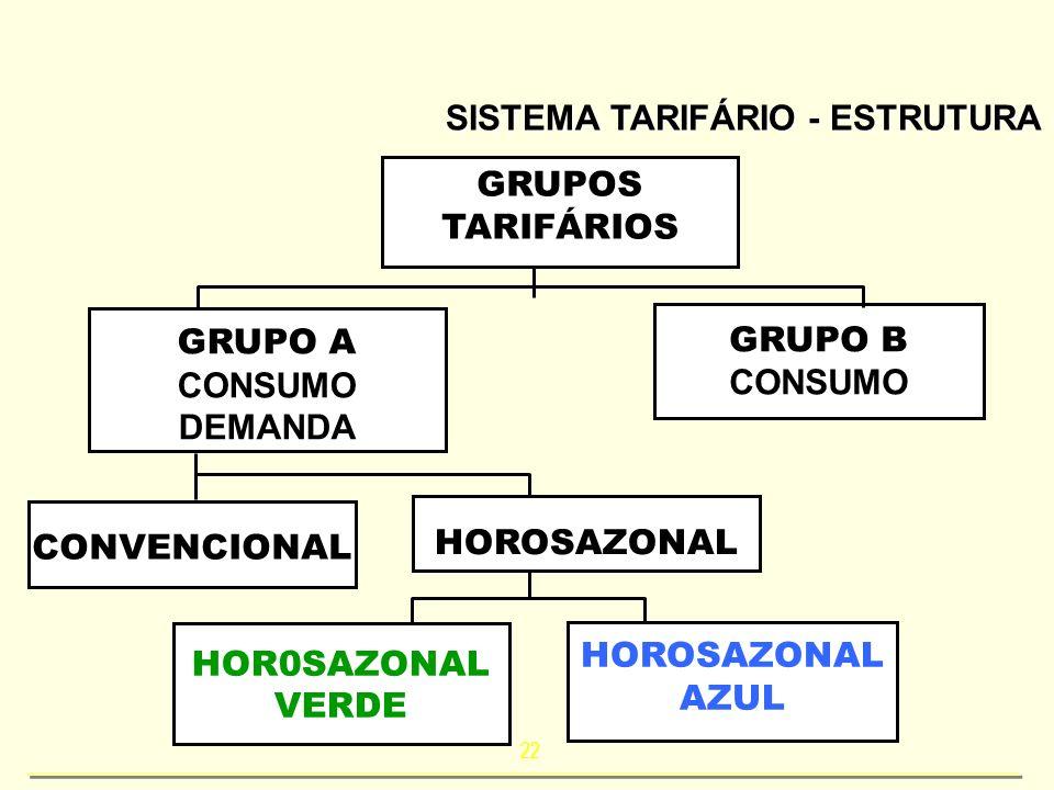 22 SISTEMA TARIFÁRIO - ESTRUTURA GRUPOS TARIFÁRIOS GRUPO A CONSUMO DEMANDA GRUPO B CONSUMO CONVENCIONAL HOR0SAZONAL VERDE HOROSAZONAL AZUL HOROSAZONAL