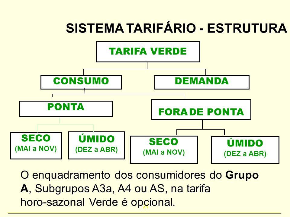 24 SISTEMA TARIFÁRIO - ESTRUTURA TARIFA VERDE CONSUMODEMANDA PONTA FORA DE PONTA SECO (MAI a NOV) ÚMIDO (DEZ a ABR) SECO (MAI a NOV) ÚMIDO (DEZ a ABR)