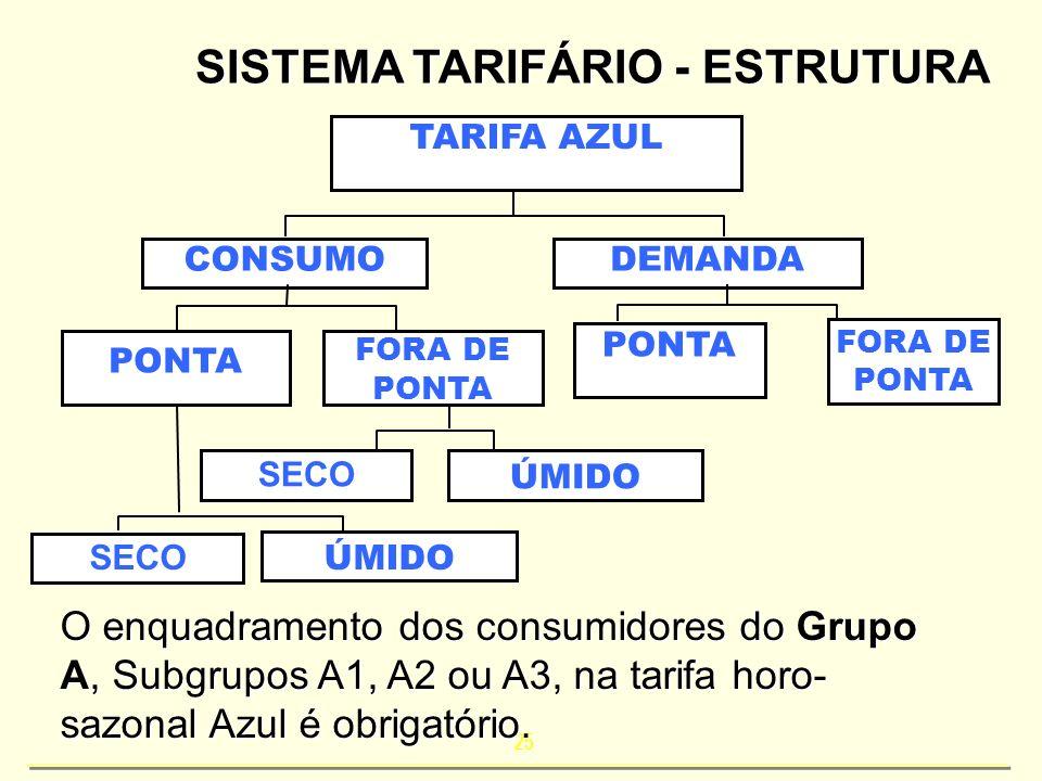 25 SISTEMA TARIFÁRIO - ESTRUTURA TARIFA AZUL CONSUMODEMANDA PONTA FORA DE PONTA SECO ÚMIDO PONTA FORA DE PONTA O enquadramento dos consumidores do Gru