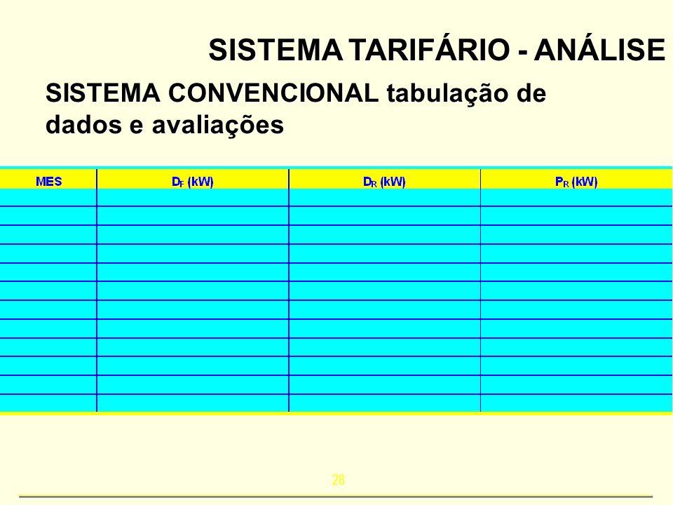 28 SISTEMA TARIFÁRIO - ANÁLISE SISTEMA CONVENCIONAL tabulação de dados e avaliações