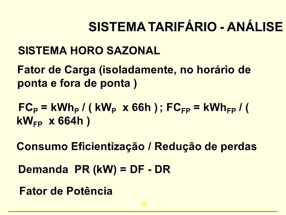 29 SISTEMA TARIFÁRIO - ANÁLISE SISTEMA HORO SAZONAL Fator de Carga (isoladamente, no horário de ponta e fora de ponta ) FC P = kWh P / ( kW P x 66h );