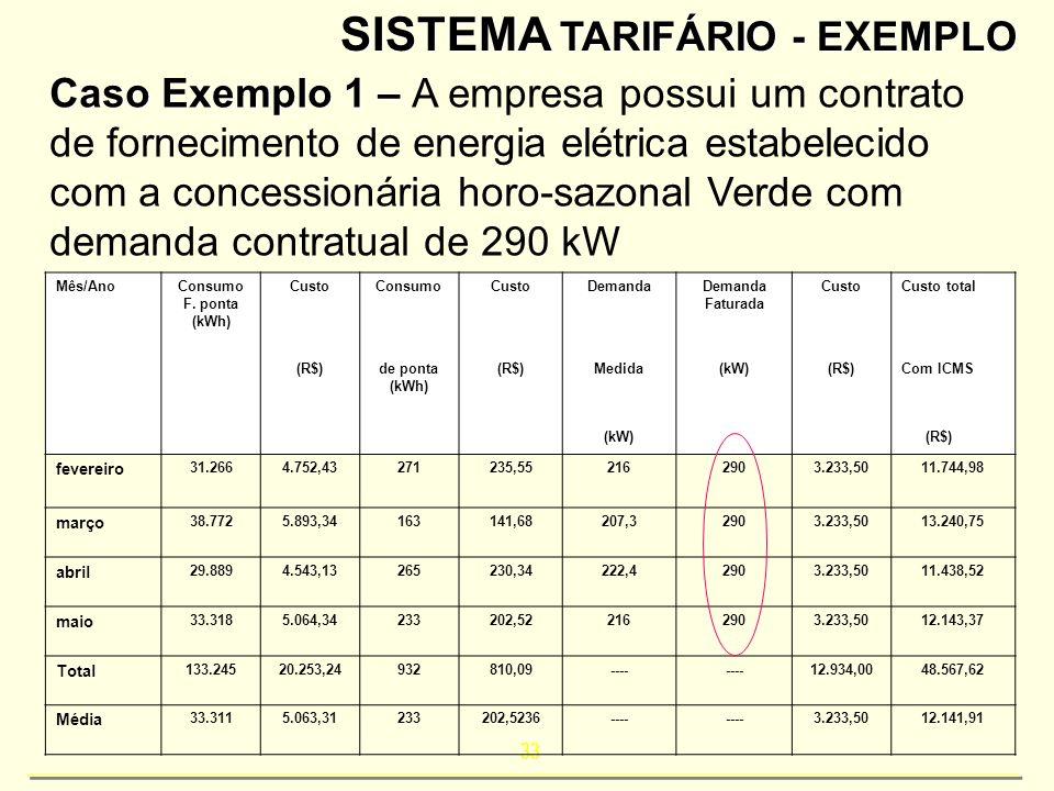 33 SISTEMA TARIFÁRIO - EXEMPLO Caso Exemplo 1 – Caso Exemplo 1 – A empresa possui um contrato de fornecimento de energia elétrica estabelecido com a c