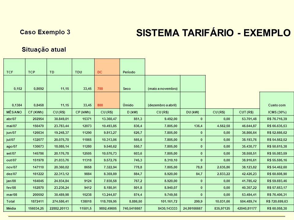 39 SISTEMA TARIFÁRIO - EXEMPLO Caso Exemplo 3 TCFTCPTDTDUDCPeríodo 0,1520,869211,1533,45700Seco(maio a novembro) 0,13840,845811,1533,45800Úmido(dezemb