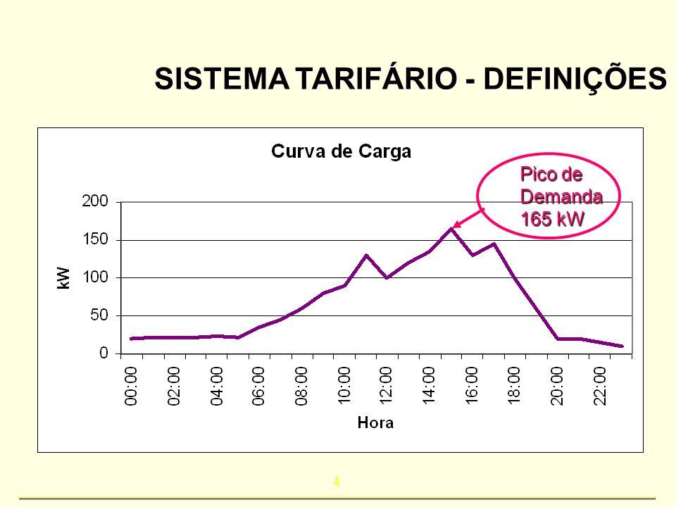 4 SISTEMA TARIFÁRIO - DEFINIÇÕES Pico de Demanda 165 kW
