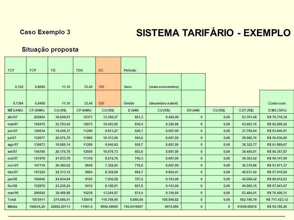 40 SISTEMA TARIFÁRIO - EXEMPLO Caso Exemplo 3 Situação proposta TCFTCPTDTDUDCPeríodo 0,1520,869211,1533,45780Seco(maio a novembro) 0,13840,845811,1533
