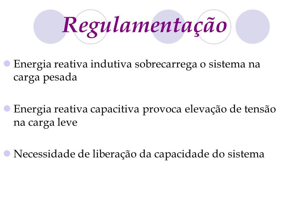 Regulamentação Energia reativa indutiva sobrecarrega o sistema na carga pesada Energia reativa capacitiva provoca elevação de tensão na carga leve Nec