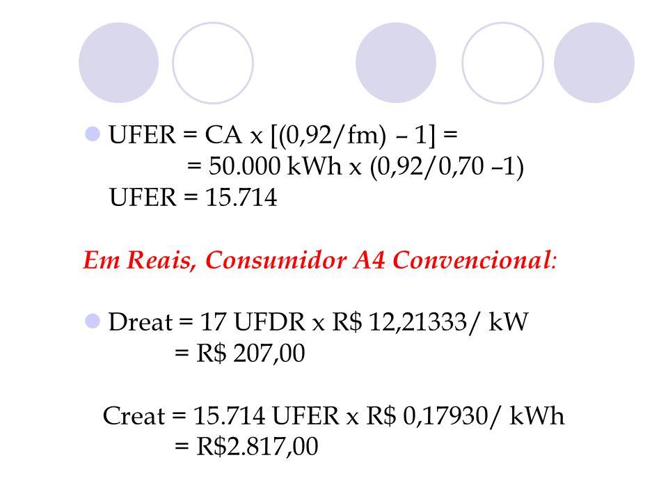 UFER = CA x [(0,92/fm) – 1] = = 50.000 kWh x (0,92/0,70 –1) UFER = 15.714 Em Reais, Consumidor A4 Convencional : Dreat = 17 UFDR x R$ 12,21333/ kW = R