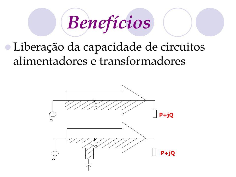 Benefícios Liberação da capacidade de circuitos alimentadores e transformadores P Q P+jQ ~ P Q ~