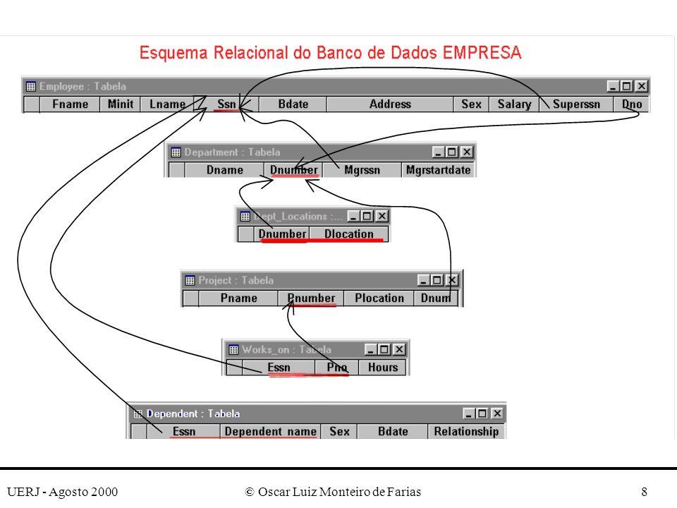UERJ - Agosto 2000© Oscar Luiz Monteiro de Farias9 Exemplo: Banco de Dados Companhia CREATE TABLE EMPLOYEE (FNAMEVARCHAR(15)NOT NULL, MINITCHAR, LNAME VARCHAR(15)NOT NULL, SSNCHAR(9)NOT NULL, BDATEDATE, ADDRESSVARCHAR(30), SEXCHAR, SALARYDECIMAL(10,2), SUPERSSNCHAR(9), DNOINT NOT NULL, PRIMARY KEY (SSN), FOREIGN KEY (SUPERSSN) REFERENCES EMPLOYEE (SSN), FOREIGN KEY (DNO) REFERENCES DEPARTMENT(DNUMBER));