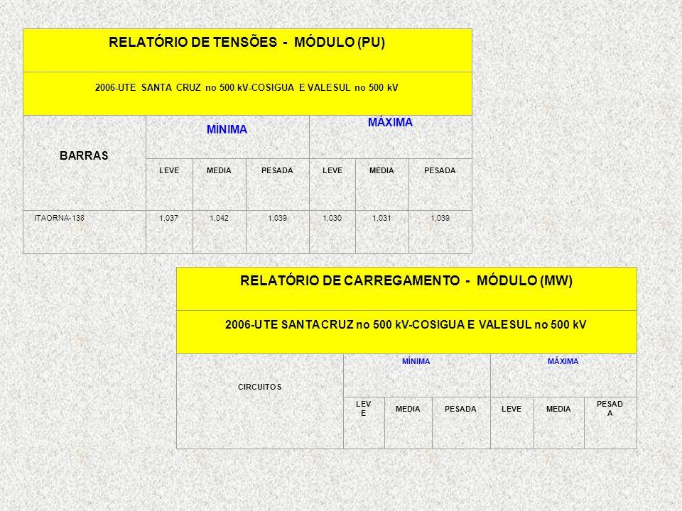 RELATÓRIO DE TENSÕES - MÓDULO (PU) 2006-UTE SANTA CRUZ no 500 kV-COSIGUA E VALESUL no 500 kV BARRAS MÍNIMA MÁXIMA LEVEMEDIAPESADALEVEMEDIAPESADA ITAOR