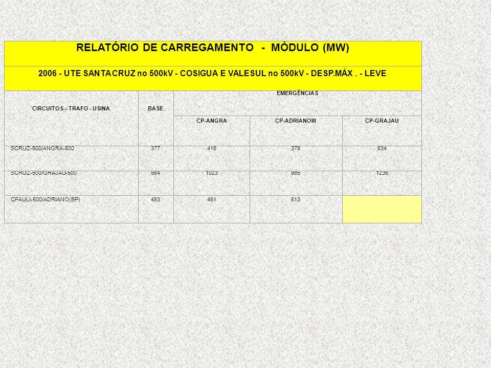 RELATÓRIO DE CARREGAMENTO - MÓDULO (MW) 2006 - UTE SANTA CRUZ no 500kV - COSIGUA E VALESUL no 500kV - DESP.MÁX. - LEVE CIRCUITOS – TRAFO - USINABASE E
