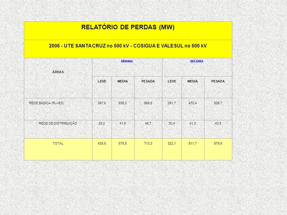 RELATÓRIO DE PERDAS (MW) 2006 - UTE SANTA CRUZ no 500 kV - COSIGUA E VALESUL no 500 kV ÁREAS MÍNIMAMÁXIMA LEVEMEDIAPESADALEVEMEDIAPESADA REDE BÁSICA (
