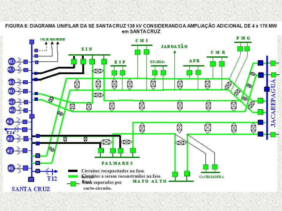 Circuitos recapacitados na fase inicial. Circuitos a serem reconstruídos na fase final. Vãos superados por curto-circuito. FIGURA 8: DIAGRAMA UNIFILAR