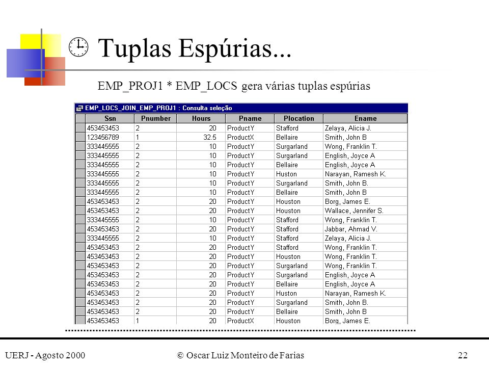UERJ - Agosto 2000© Oscar Luiz Monteiro de Farias22 Tuplas Espúrias... EMP_PROJ1 * EMP_LOCS gera várias tuplas espúrias