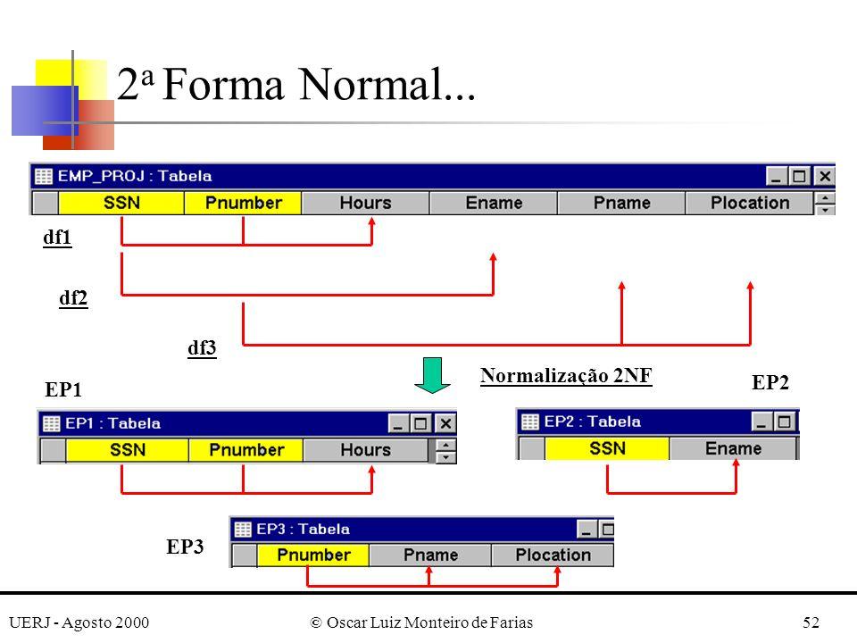 UERJ - Agosto 2000© Oscar Luiz Monteiro de Farias52 2 a Forma Normal...
