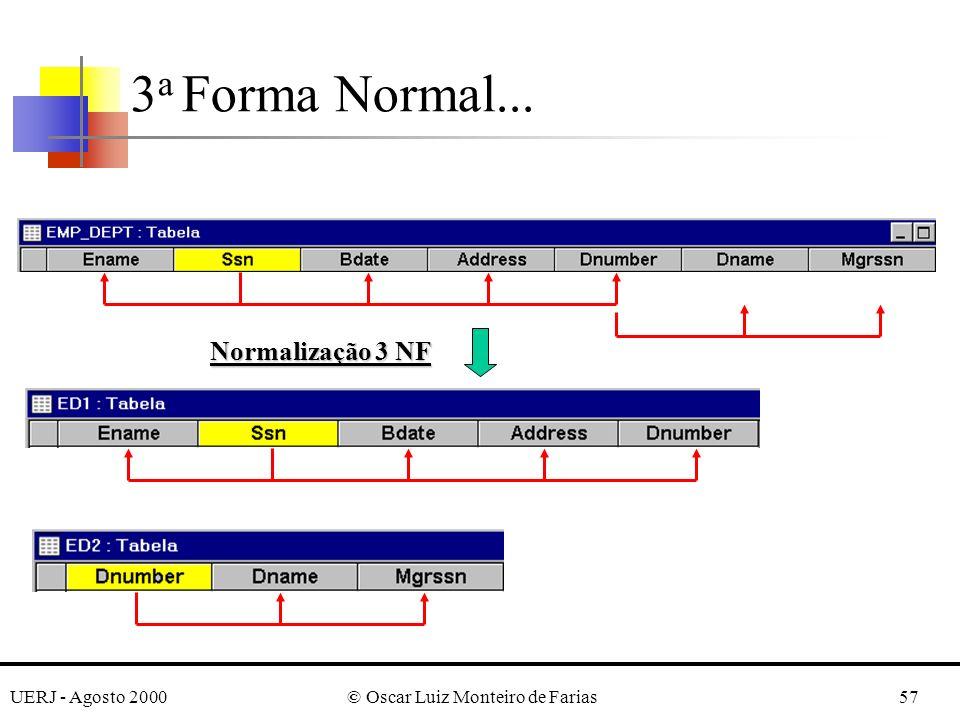 UERJ - Agosto 2000© Oscar Luiz Monteiro de Farias57 3 a Forma Normal... Normalização 3 NF