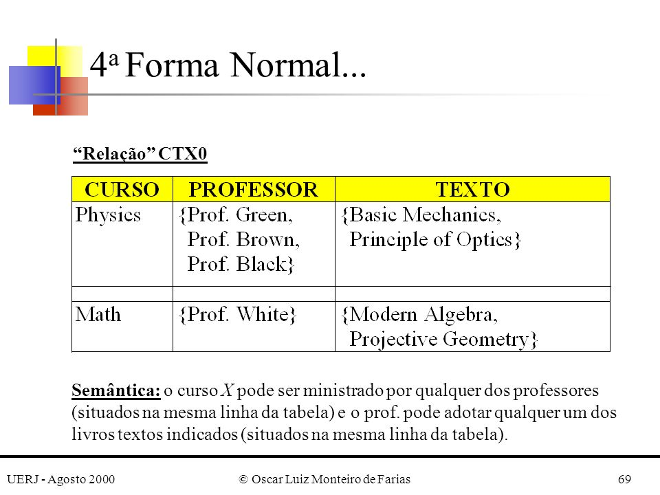 UERJ - Agosto 2000© Oscar Luiz Monteiro de Farias69 4 a Forma Normal... Relação CTX0 Semântica: o curso X pode ser ministrado por qualquer dos profess