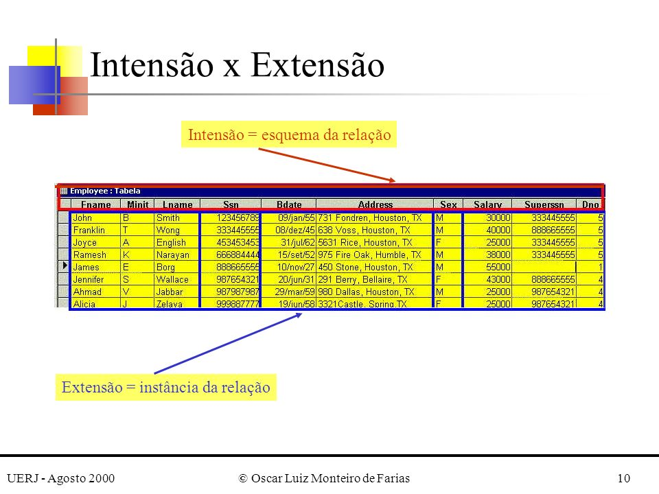 UERJ - Agosto 2000© Oscar Luiz Monteiro de Farias10 Intensão x Extensão Extensão = instância da relação Intensão = esquema da relação