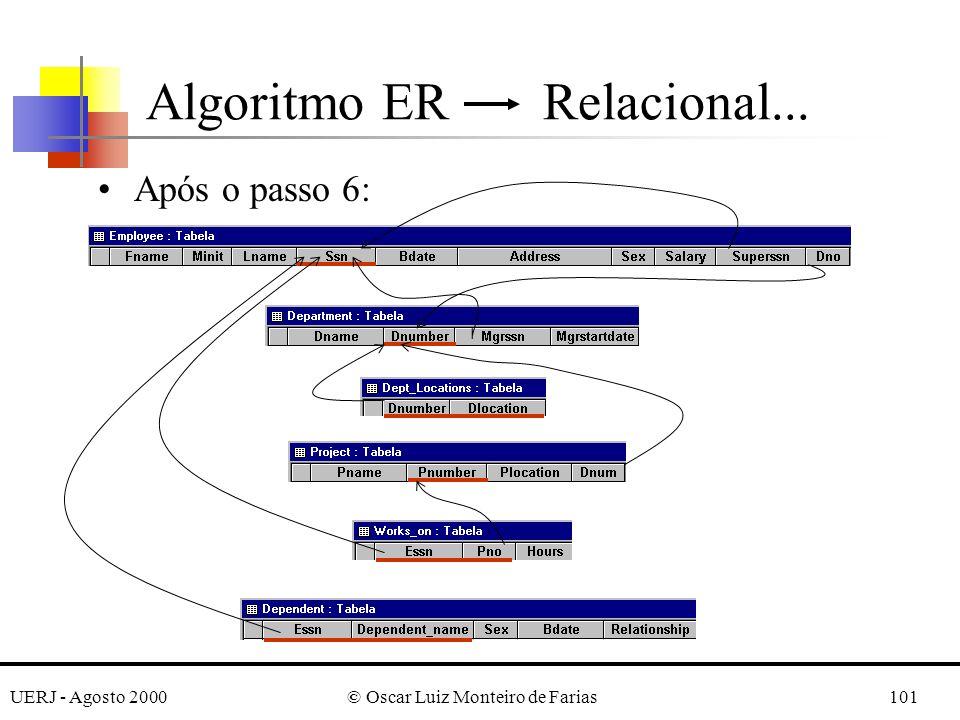 UERJ - Agosto 2000© Oscar Luiz Monteiro de Farias101 Após o passo 6: Algoritmo ER Relacional...