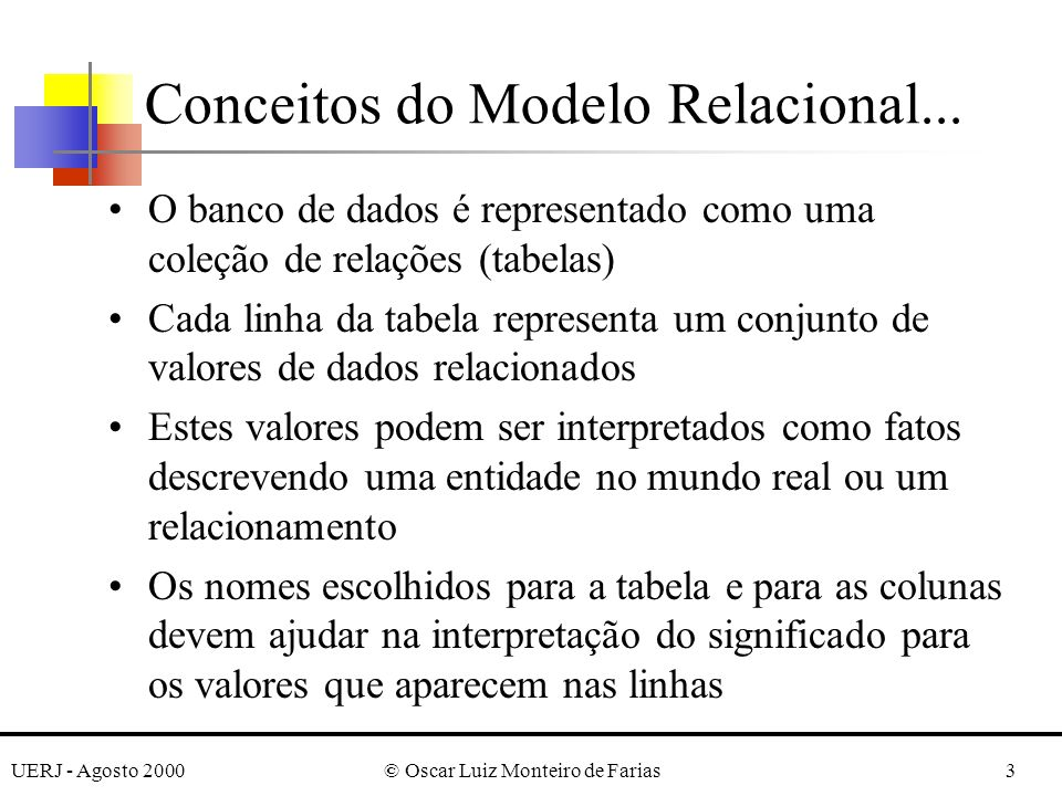 UERJ - Agosto 2000© Oscar Luiz Monteiro de Farias14 Cada valor em uma tupla deve ser atômico Não são permitidos atributos compostos ou multi- valorados Atributos multi-valorados devem ser representados por diferentes relações Atributos compostos são representados pelos seus atributos componentes mais simples valores nulos (null) - quando o valor de um atributo é desconhecido ou não se aplica à tupla Primeira Forma Normal