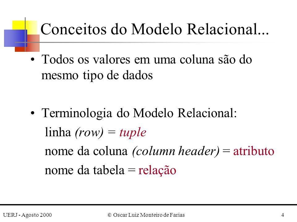 UERJ - Agosto 2000© Oscar Luiz Monteiro de Farias4 Todos os valores em uma coluna são do mesmo tipo de dados Terminologia do Modelo Relacional: linha