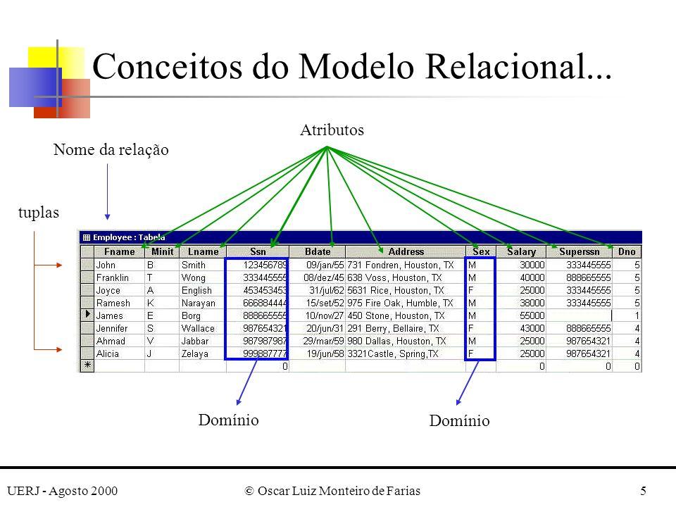 UERJ - Agosto 2000© Oscar Luiz Monteiro de Farias5 tuplas Nome da relação Atributos Domínio Conceitos do Modelo Relacional...