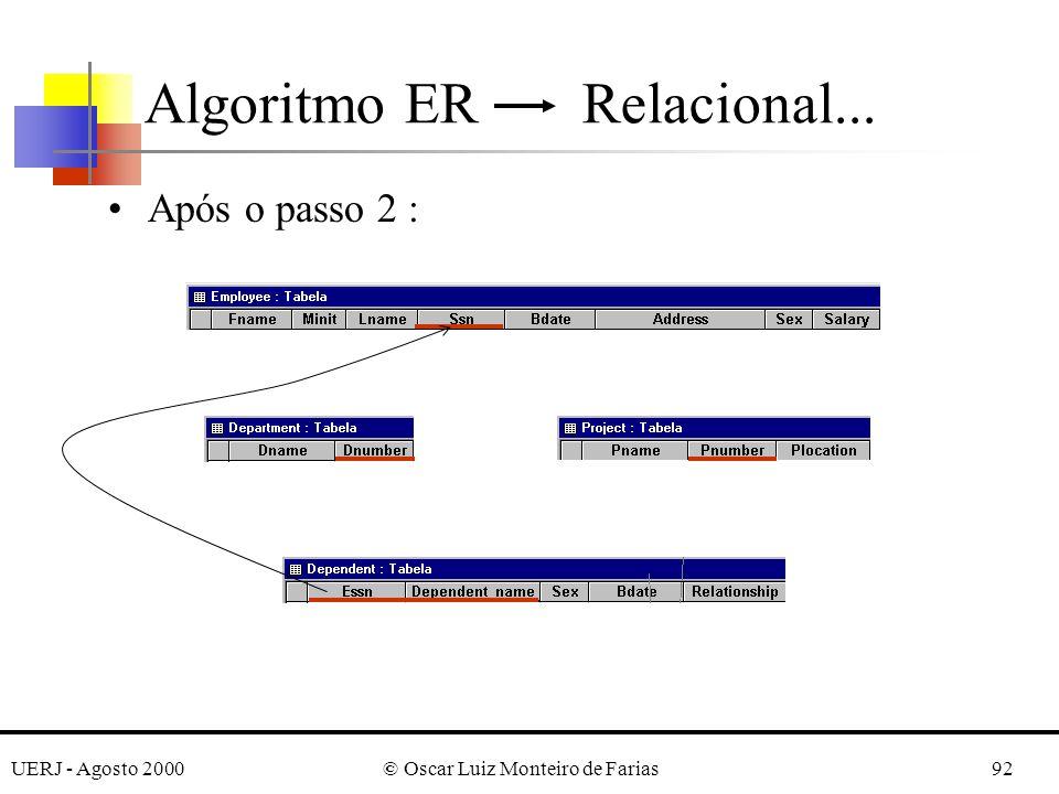 UERJ - Agosto 2000© Oscar Luiz Monteiro de Farias92 Após o passo 2 : Algoritmo ER Relacional...