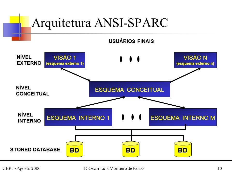 UERJ - Agosto 2000© Oscar Luiz Monteiro de Farias10 Arquitetura ANSI-SPARC VISÃO 1 (esquema externo 1) ESQUEMA CONCEITUAL VISÃO N (esquema externo n) NÍVEL EXTERNO NÍVEL CONCEITUAL ESQUEMA INTERNO 1 NÍVEL INTERNO BDBDBD USUÁRIOS FINAIS STORED DATABASE ESQUEMA INTERNO M