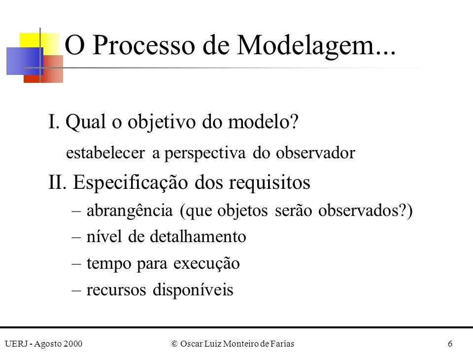 UERJ - Agosto 2000© Oscar Luiz Monteiro de Farias6 O Processo de Modelagem...