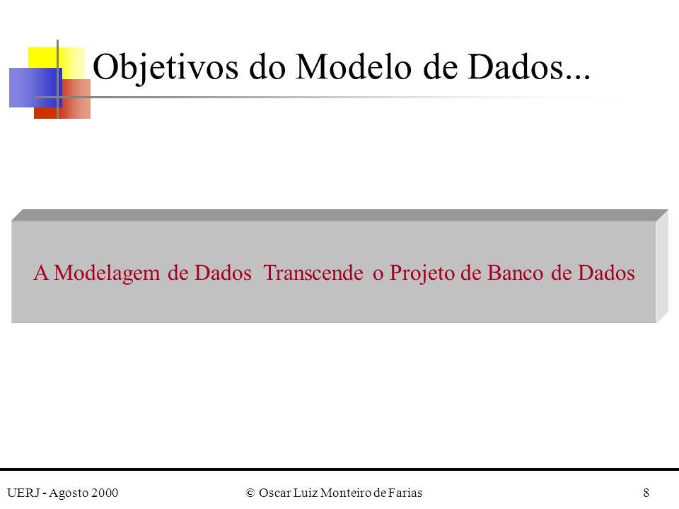 UERJ - Agosto 2000© Oscar Luiz Monteiro de Farias8 Objetivos do Modelo de Dados... A Modelagem de Dados Transcende o Projeto de Banco de Dados