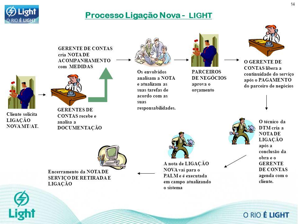 14 Processo Ligação Nova - LIGHT GERENTES DE CONTAS recebe e analisa a DOCUMENTAÇÃO Os envolvidos analisam a NOTA e atualizam as suas tarefas de acord