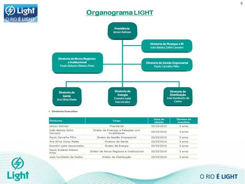 8 Organograma LIGHT