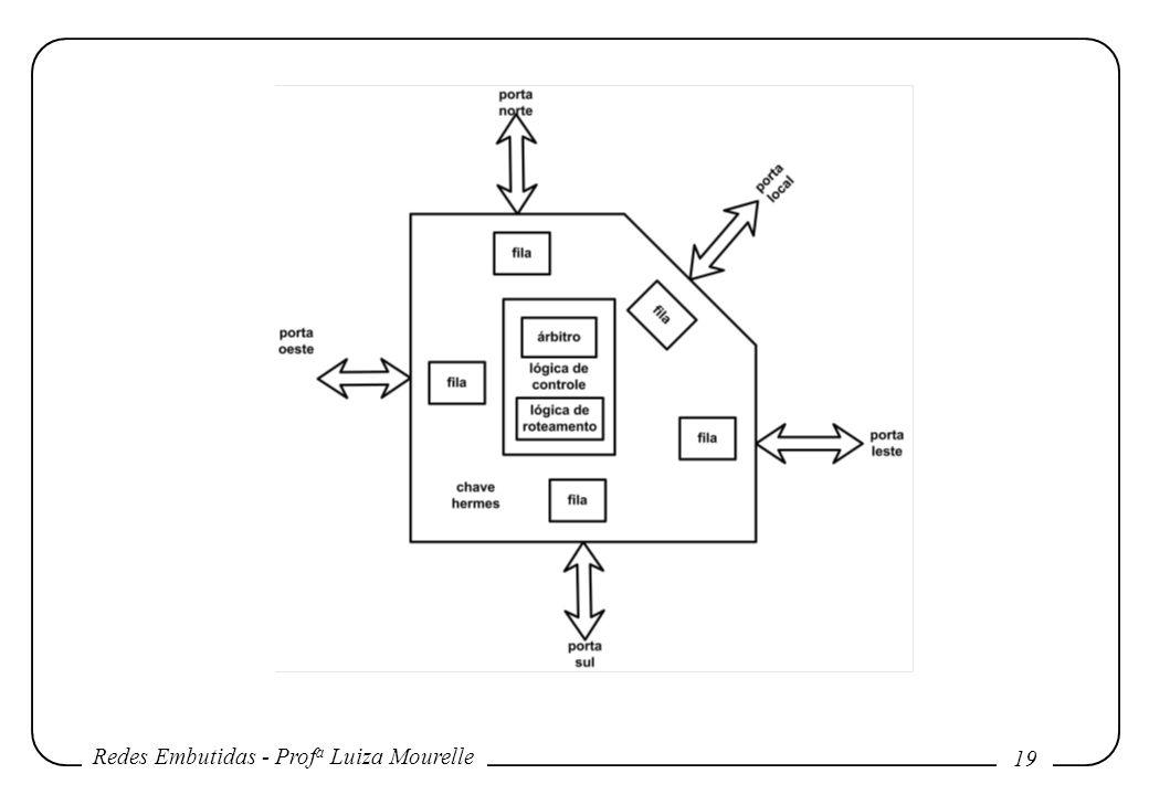 Redes Embutidas - Prof a Luiza Mourelle 19