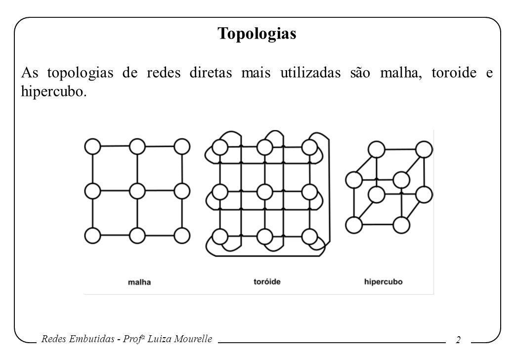 Redes Embutidas - Prof a Luiza Mourelle 2 Topologias As topologias de redes diretas mais utilizadas são malha, toroide e hipercubo.