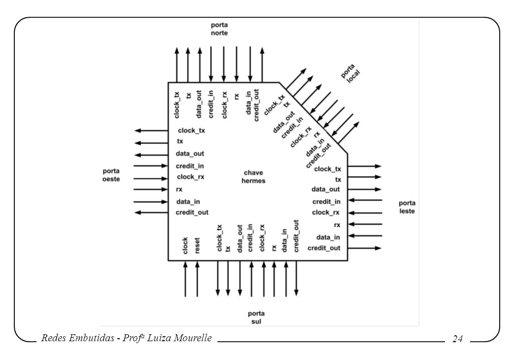 Redes Embutidas - Prof a Luiza Mourelle 24