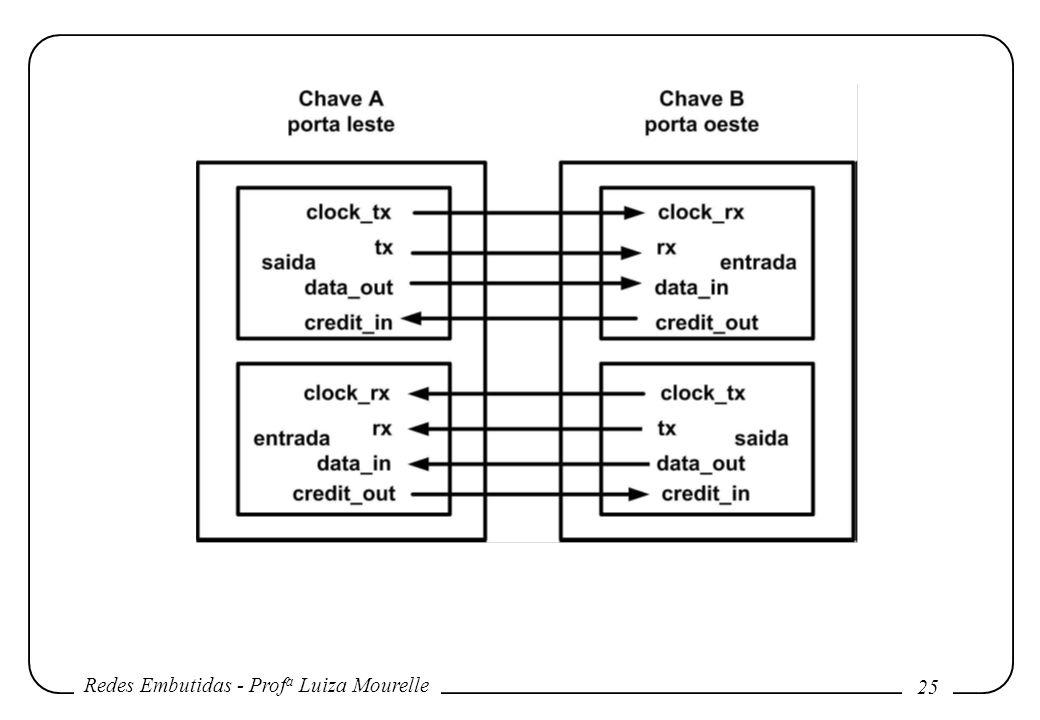 Redes Embutidas - Prof a Luiza Mourelle 25