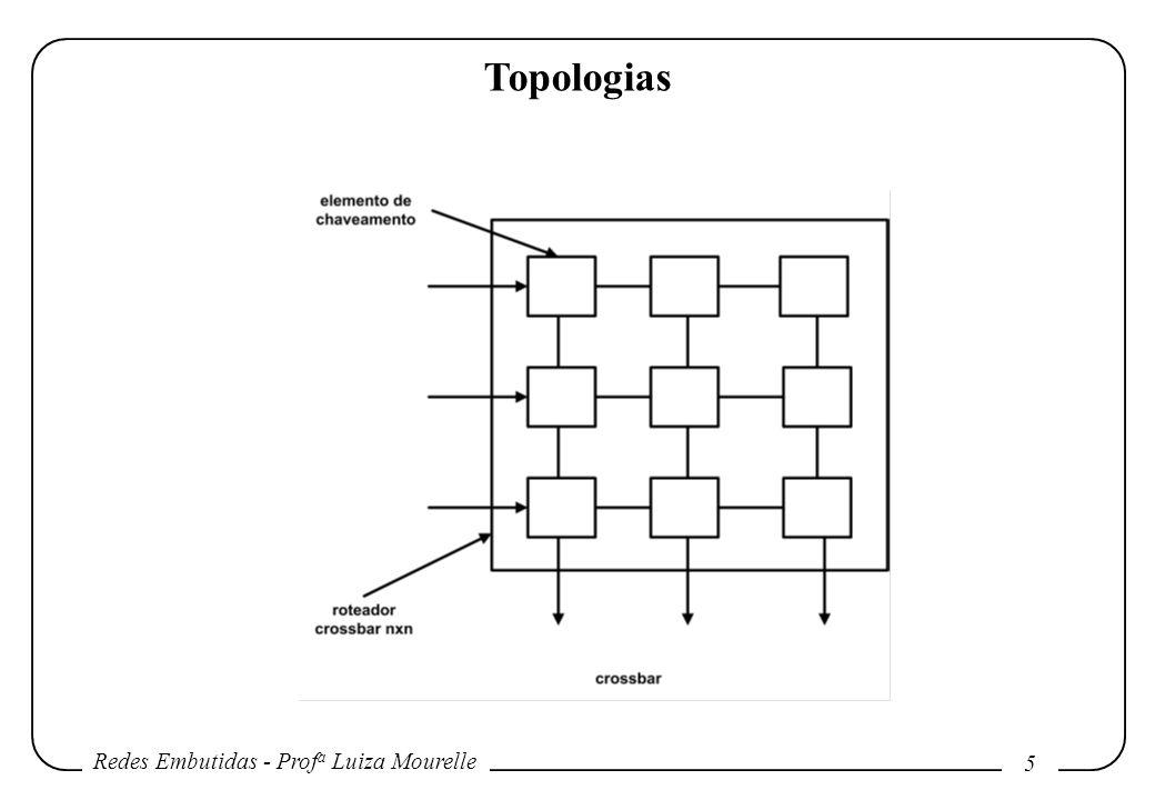 Redes Embutidas - Prof a Luiza Mourelle 5 Topologias