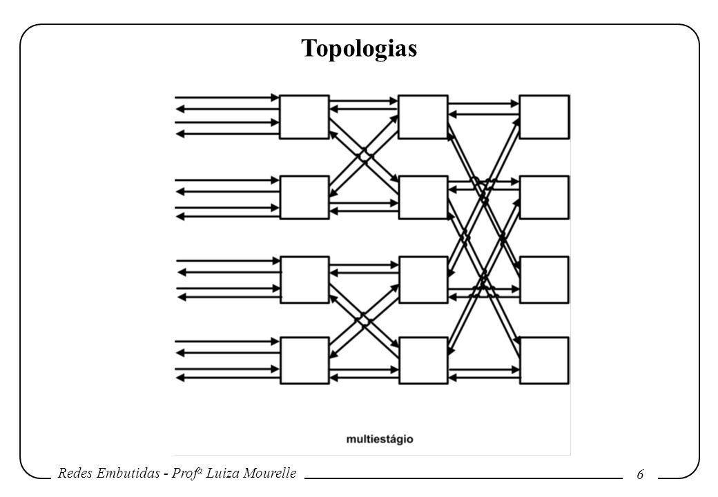 Redes Embutidas - Prof a Luiza Mourelle 6 Topologias