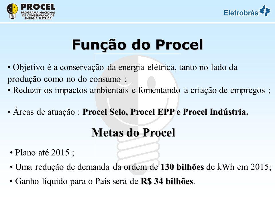 Função do Procel Objetivo é a conservação da energia elétrica, tanto no lado da produção como no do consumo ; Reduzir os impactos ambientais e fomentando a criação de empregos ; Procel Selo, Procel EPP e Procel Indústria.