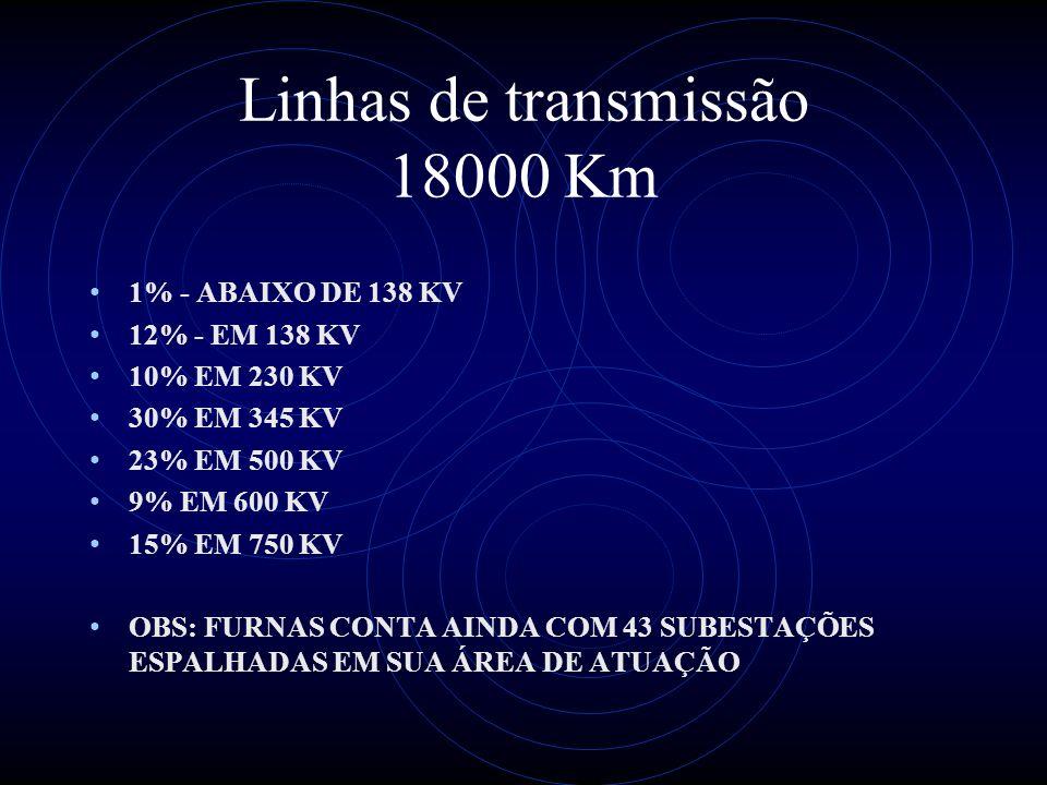 Linhas de transmissão 18000 Km 1% - ABAIXO DE 138 KV 12% - EM 138 KV 10% EM 230 KV 30% EM 345 KV 23% EM 500 KV 9% EM 600 KV 15% EM 750 KV OBS: FURNAS