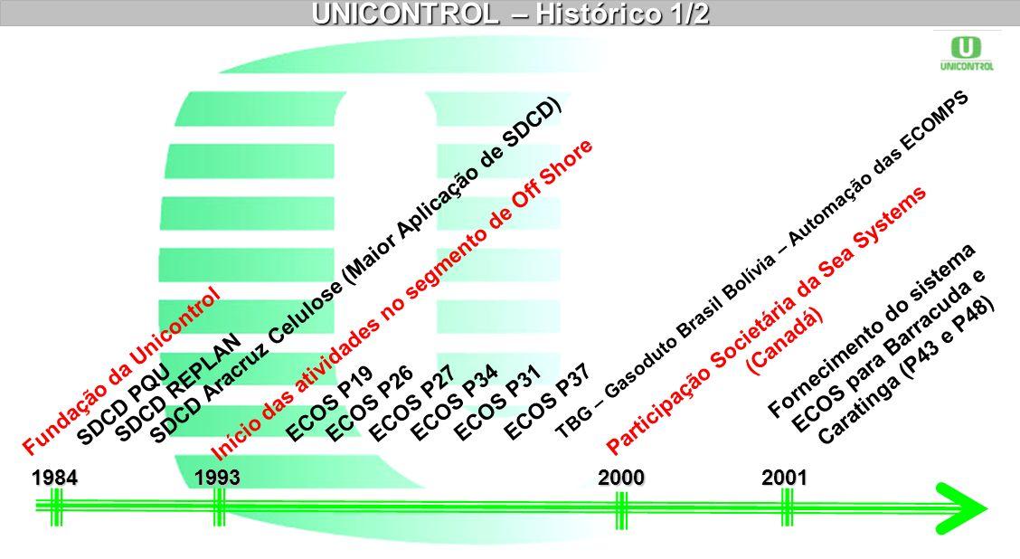 Fundação da Unicontrol 1984 UNICONTROL – Histórico 1/2 2001 SDCD PQU SDCD REPLAN SDCD Aracruz Celulose (Maior Aplicação de SDCD) 1993 Início das ativi